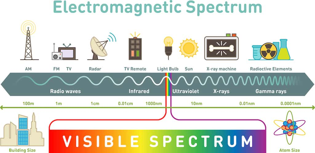 infographic about light spectrum including visible range