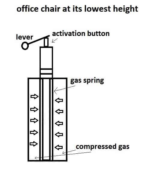 pneumatic cylinder when office chair at its lowest height