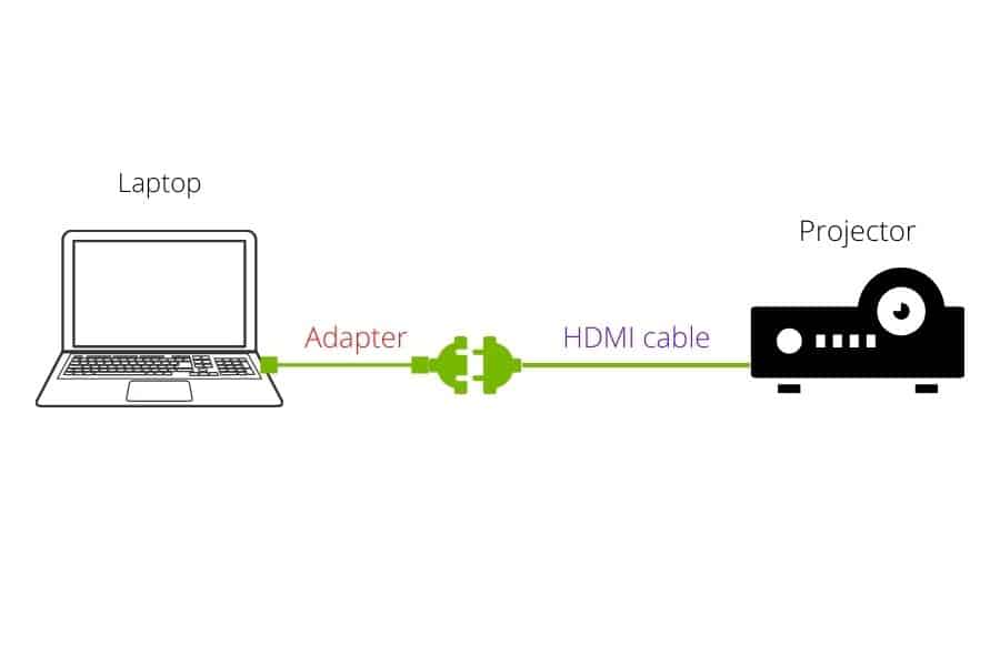 Connection using an USB-HDMI adapter