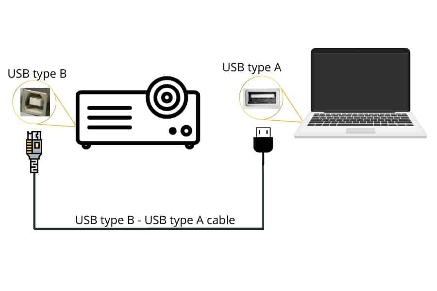 connect projector laptop using usb b usb a cable