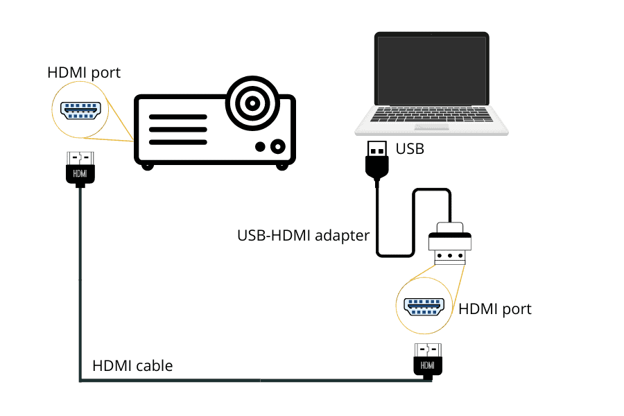 laptop projector using usb hdmi adapter