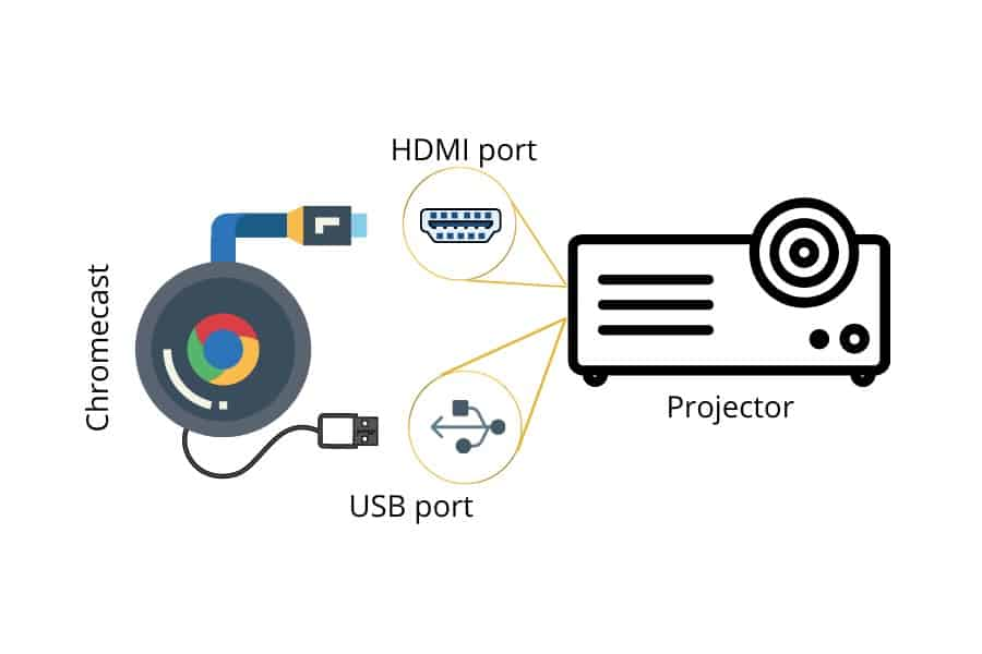 Connect A Tablet To A Projector using chromecast