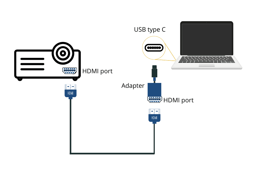 connect macbook pro to projector with HDMI-USB C adapter