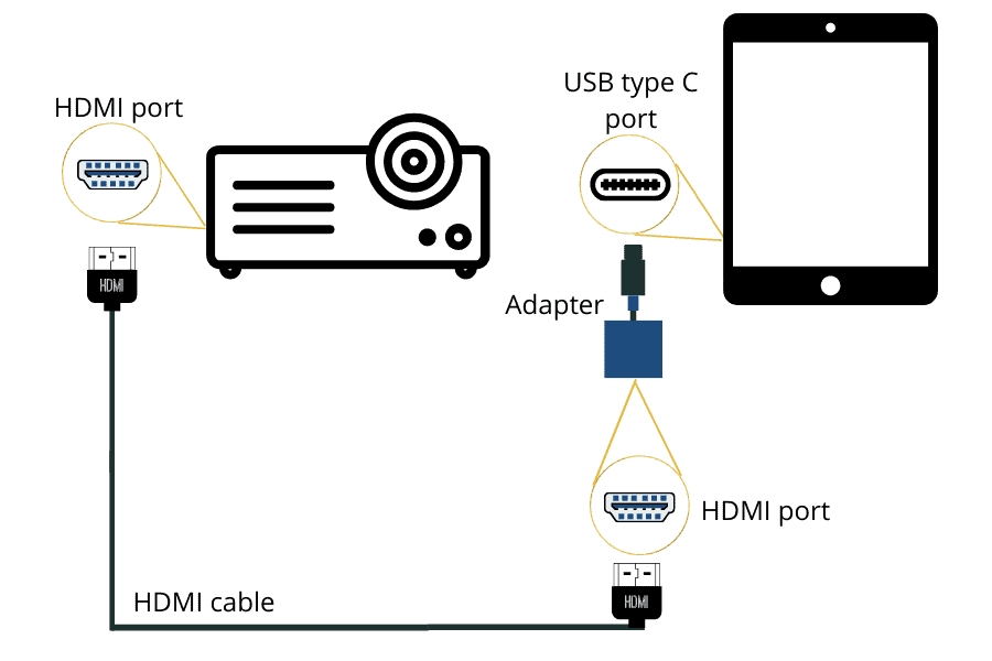 connect tablet to projector Using a USB C to HDMI adapter