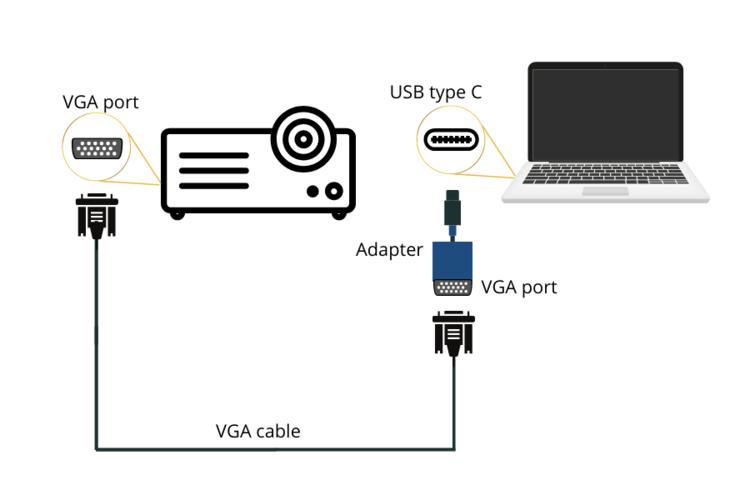 projector macbook using vga usb c adaptor