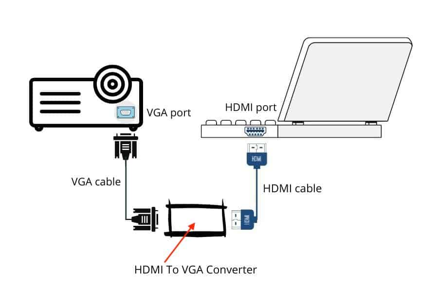 Connect A Projector To A Laptop using vga to hdmi converter