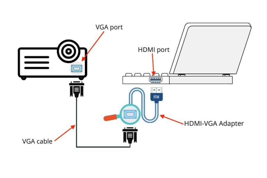 Connect A Projector To A Laptop using vga to hdmi adapter