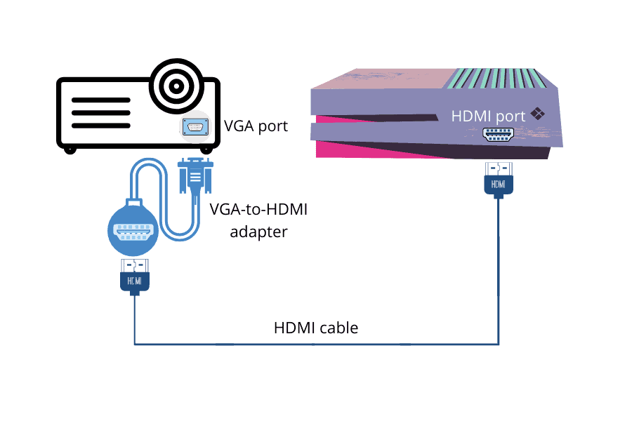 connect projector to ps4 using a vga hdmi adapter