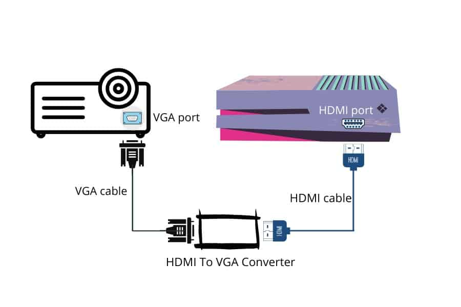 connect projector to ps4 using vga hdmi converter