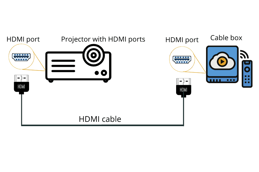 connect projector cable box using HDMI cable