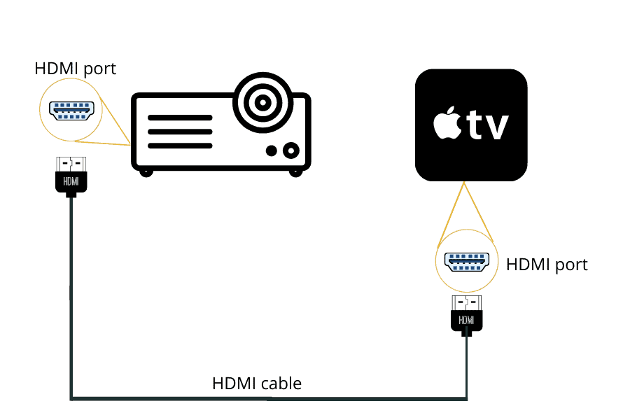 connect projector to apple tv using hdmi