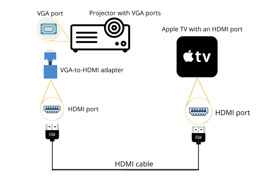 connect projector to apple tv using vga hdmi adapter