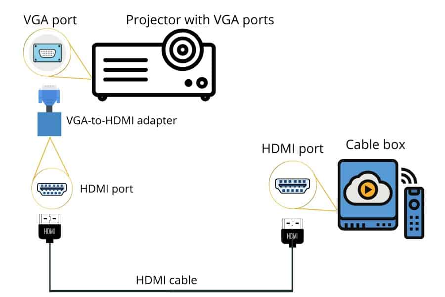 connect projector to cable box using vga hdmi adapter