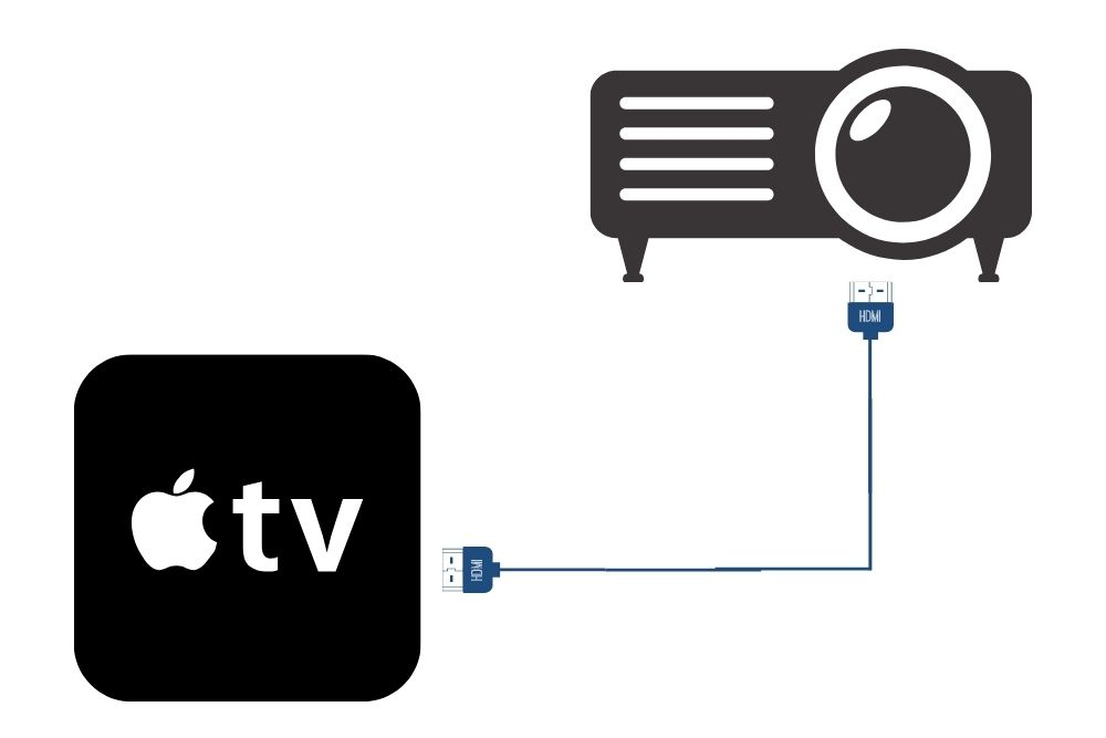 projector connects apple TV with HDMI cable