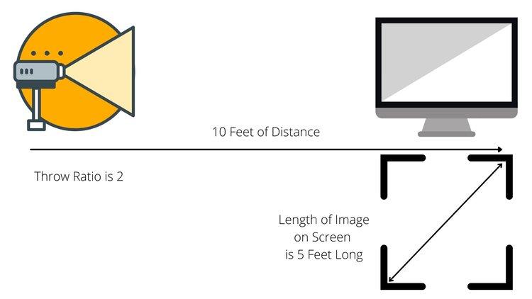 10 Feet of Distance