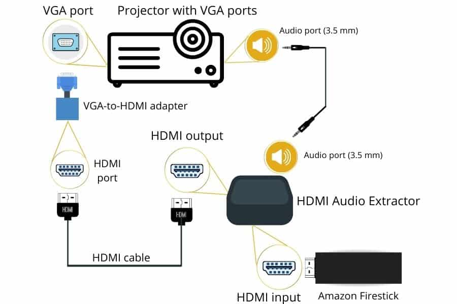 Using an HDMI Audio Extractor to connect an Amazon firestick to a projector