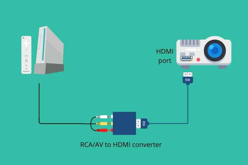 connect wii console to a projector using RCA_AV to HDMI converter