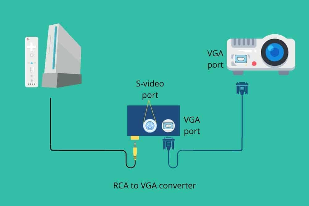 connect wii console to projector using RCA to VGA converter