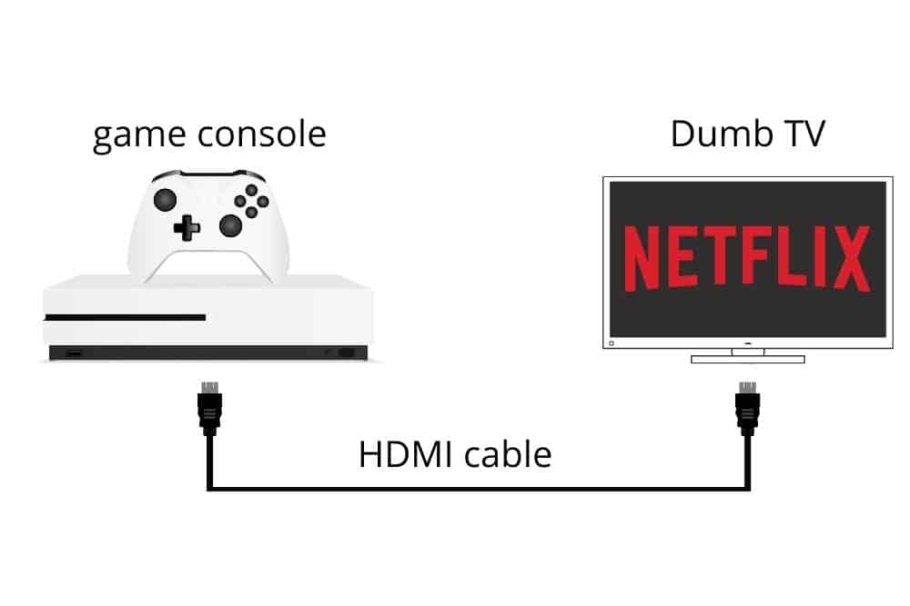 Using a Gaming Console or Blu-ray Player to watch netflix