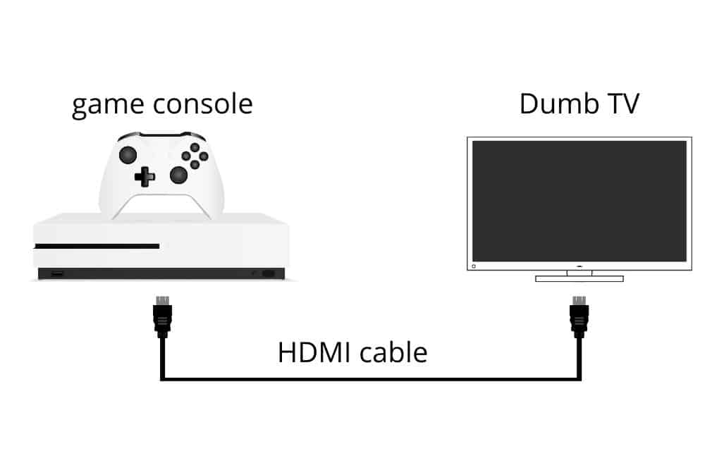 connect a game console to a dumb tv using a hdmi cable