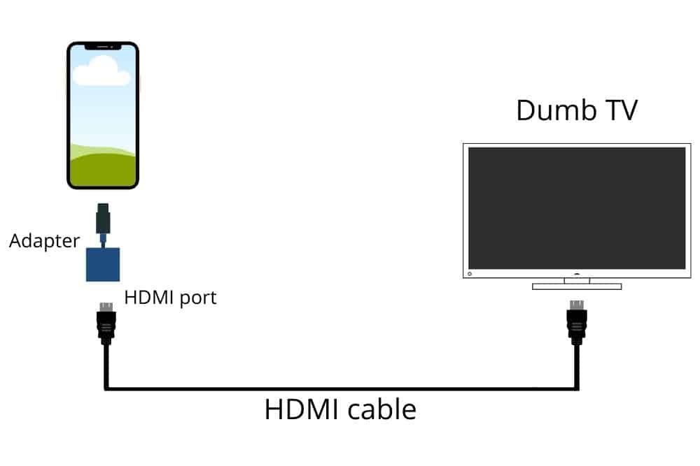 phone to dumb tv using HDMI wired connection