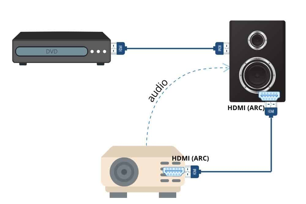 ARC sends audio back from the projector to the speaker through the HDMI cable