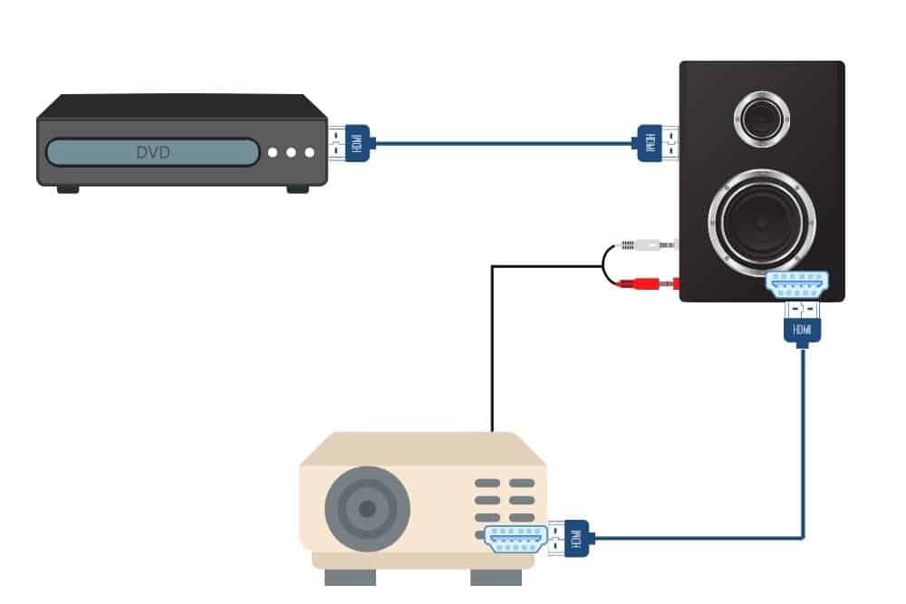 HDMI requires audio cable to return audio from projector to speaker