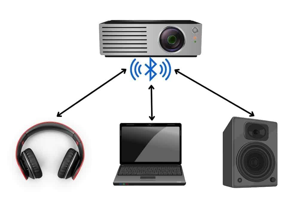 projector can connect with headphone, speaker and laptop via Bluetooth